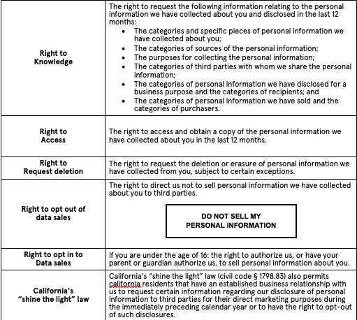 California CCPA Rights