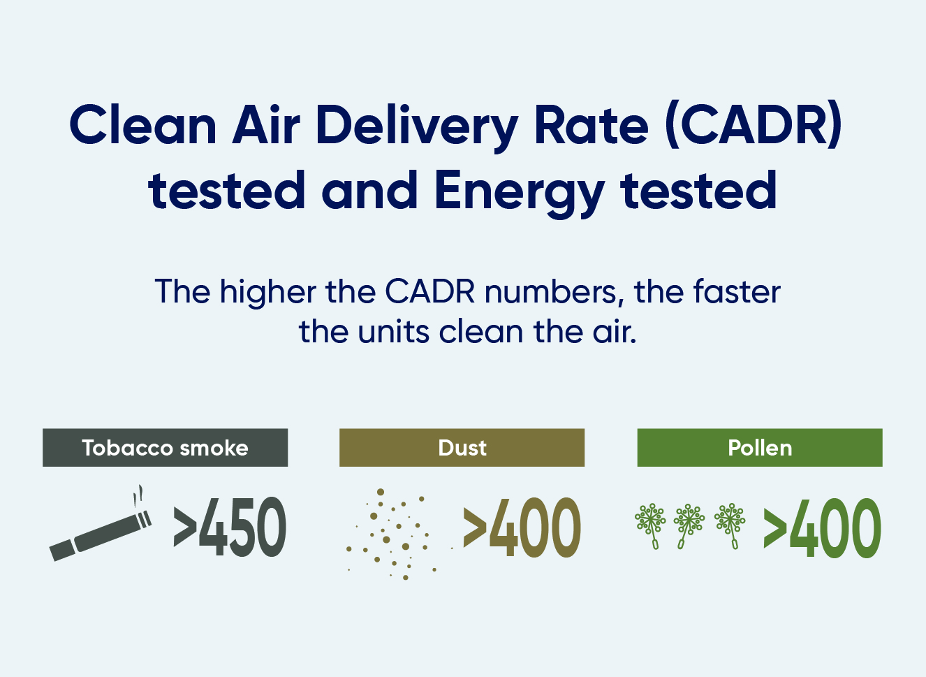 Blueair Info graphic:  Clean air delivery rate tested (CARD) The higher the CADR numbers, the faster the units clean the air. Tobacco smoke > 450, Dust >400, polle >400